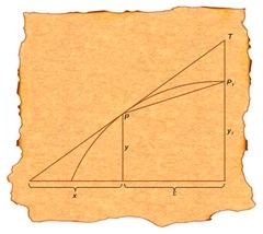 Pierre De Fermat Calculus